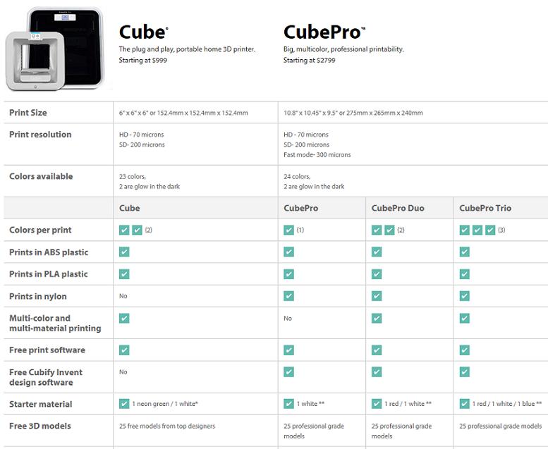 Vergelijkin tussen de Cube en CubePro